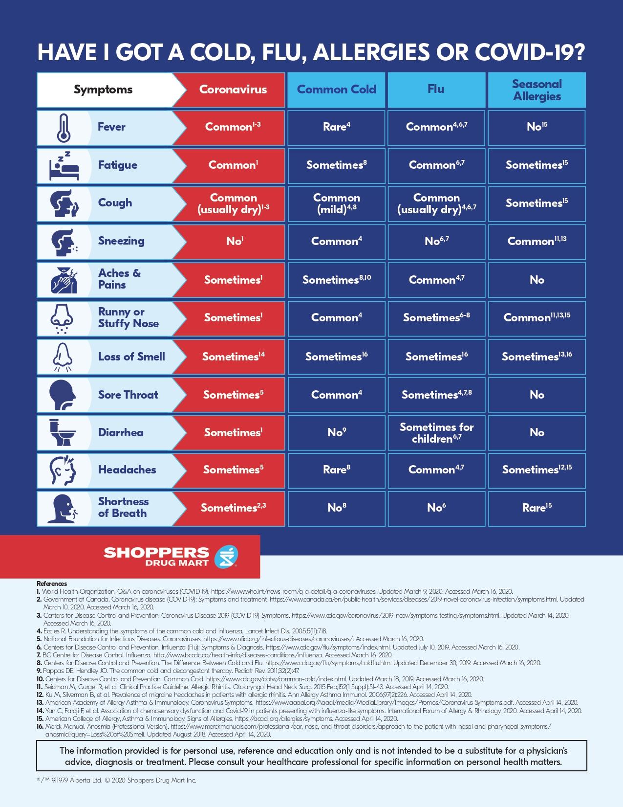 covid19-symptom-allergy chart-APR 22_page-0001 (1)