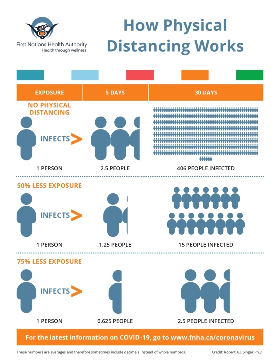 FNHA-How-Physical-Distancing-Works-Poster apr 24_page-0001 (1)
